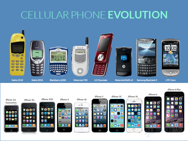 Cellular Phone Evolution
