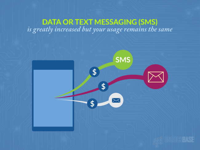 Data or text messaging (SMS) is greatly increased but your usage remains the same