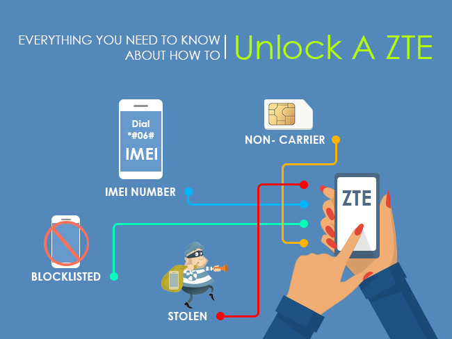 How To Unlock a ZTE Device