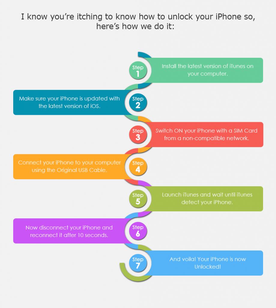 How to Unlock iPhone