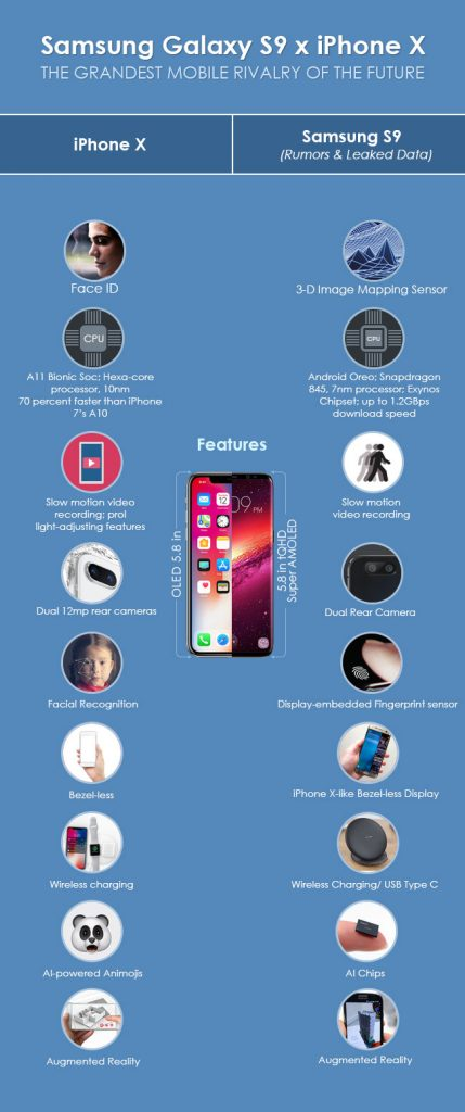 Samsung Galaxy S9 VS iPhone X Inforgraphics