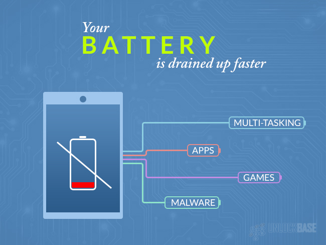 Your Battery is drained up faster