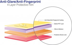 Anti Glare & Anti Fingerprint Cell Phone Screen Cover