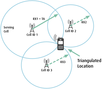 How is working Cellphone Triangulation