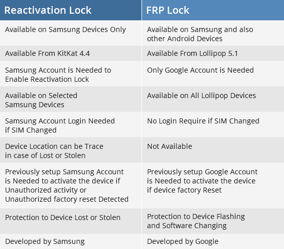Difference between FRP Lock & Reactivation Lock