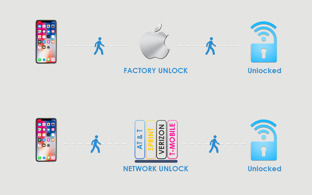 Phone: Factory Unlocked vs Network Unlocked