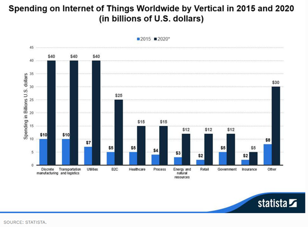 IoT growth by sector. Early implementations will be where there are the fastest paybacks.