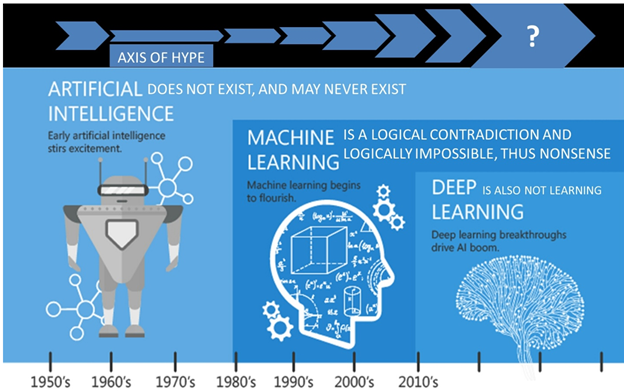 The evolution of AI.
