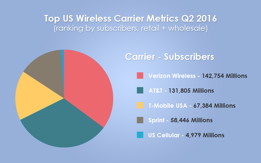 Top US Wireless Carrier 2016