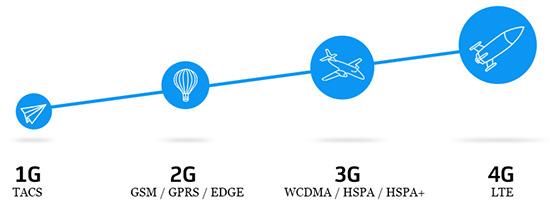 Wireless Speed Evolution